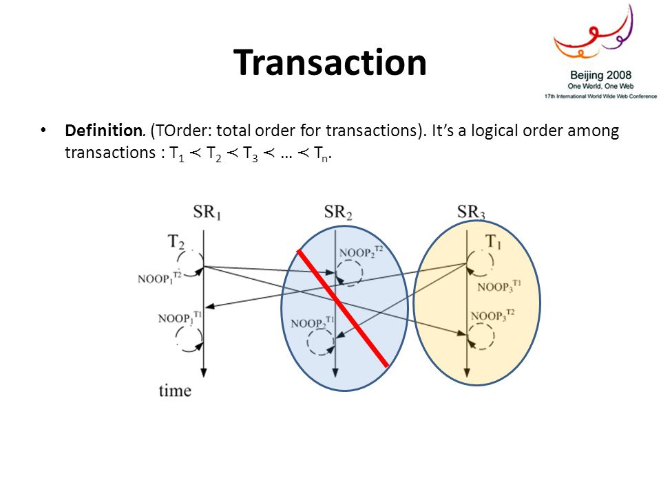 Transaction Definition. (TOrder: total order for transactions). Its a logical order among transactions : T 1 T 2 T 3 … T n.