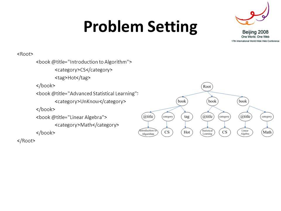 Problem Setting CS Hot UnKnow Math