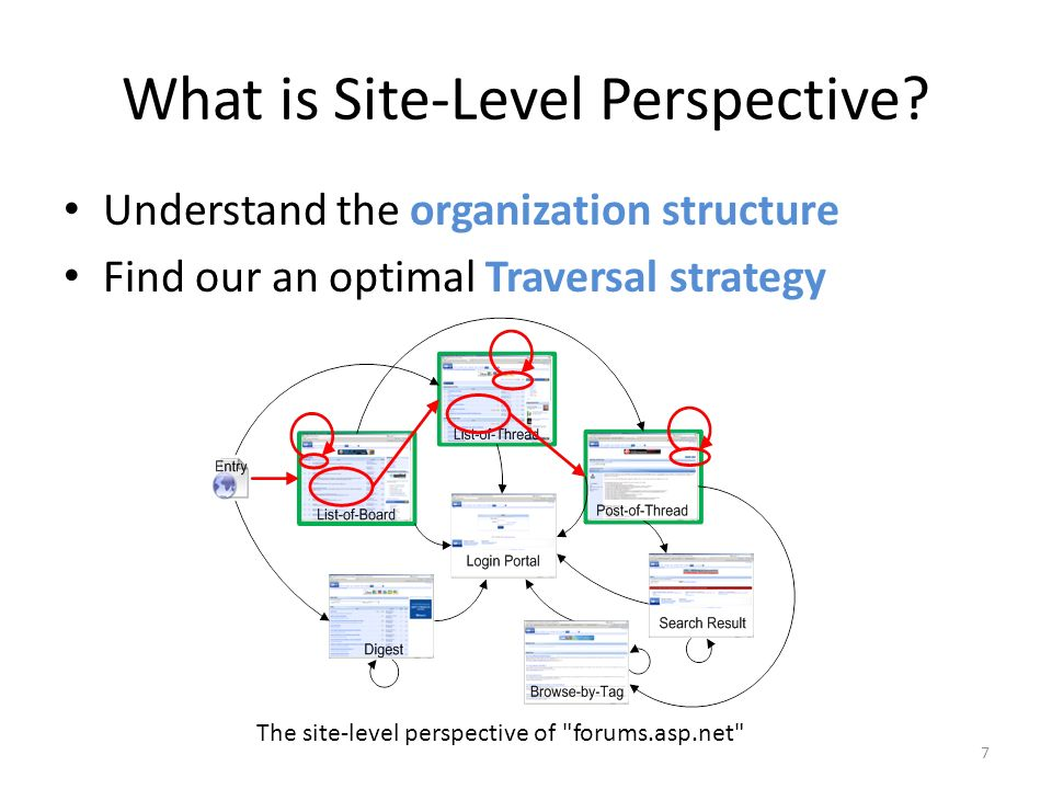 What is Site-Level Perspective? Understand the organization structure Find our an optimal Traversal strategy 7 The site-level perspective of
