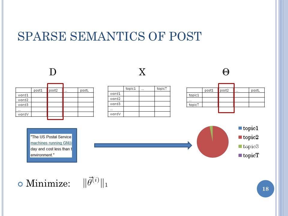 SPARSE SEMANTICS OF POST D X Θ Minimize: post1post2…postL word1 word2 word3 … wordV topic1…topicT word1 word2 word3 … wordV post1post2…postL topic1 …