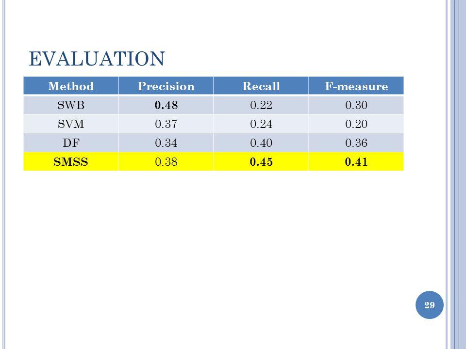 EVALUATION MethodPrecisionRecallF-measure SWB 0.48 0.220.30 SVM0.370.240.20 DF0.340.400.36 SMSS 0.38 0.450.41 29