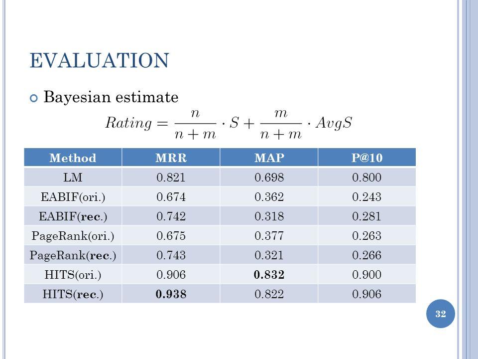 EVALUATION 32 Bayesian estimate MethodMRRMAPP@10 LM0.8210.6980.800 EABIF(ori.)0.6740.3620.243 EABIF( rec.)0.7420.3180.281 PageRank(ori.)0.6750.3770.26
