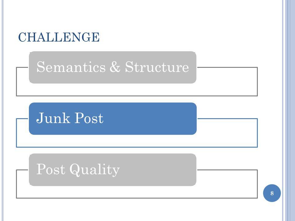 CHALLENGE 8 Semantics & Structure Junk Post Post Quality
