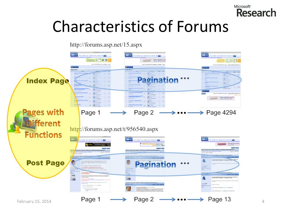 Characteristics of Forums February 15, 20144 Index Page Post Page