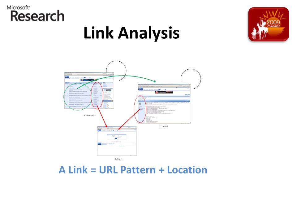 Link Analysis A Link = URL Pattern + Location