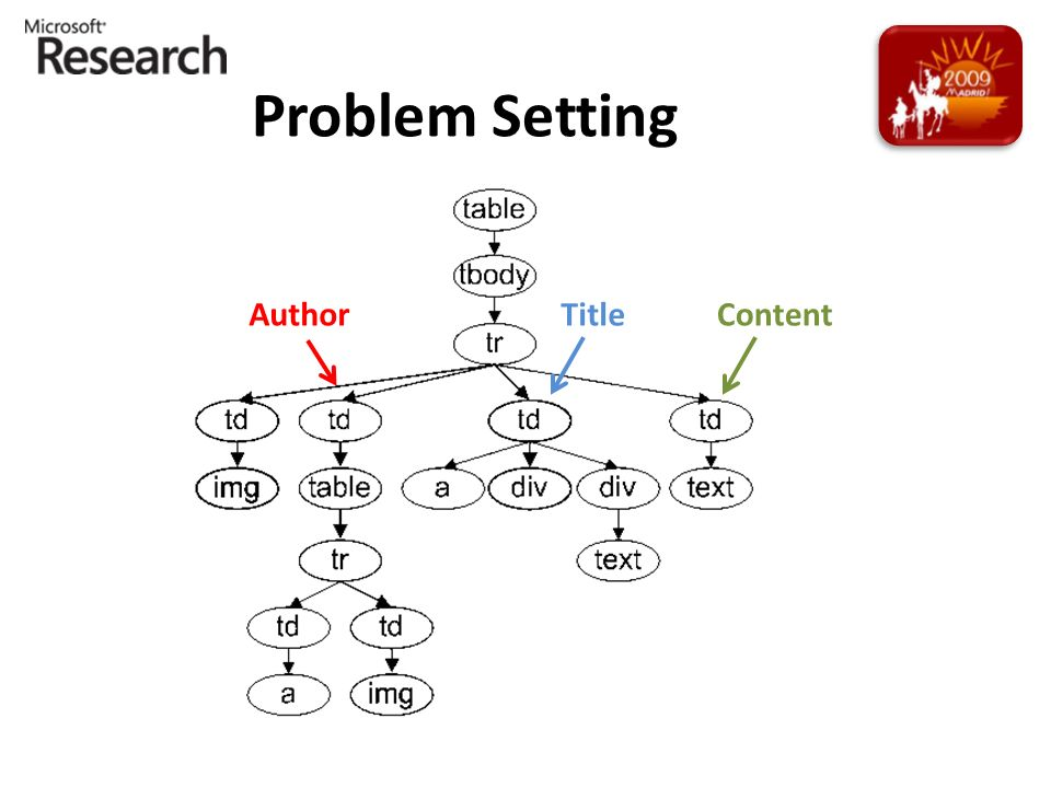 Problem Setting AuthorTitleContent