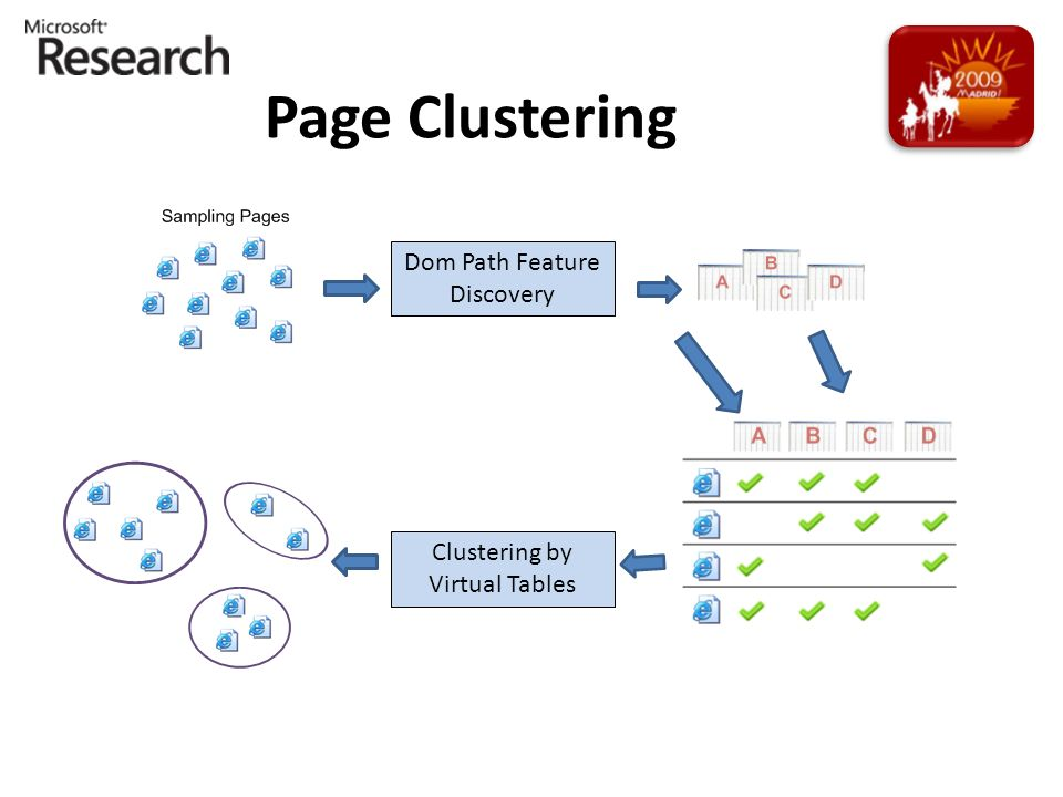 Page Clustering Dom Path Feature Discovery Clustering by Virtual Tables