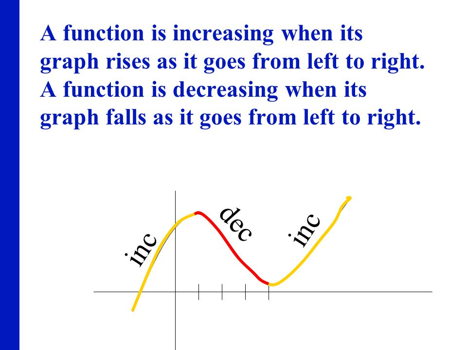A function is increasing when its graph rises as it goes from left to right. A function is decreasing when its graph falls as it goes from left to rig