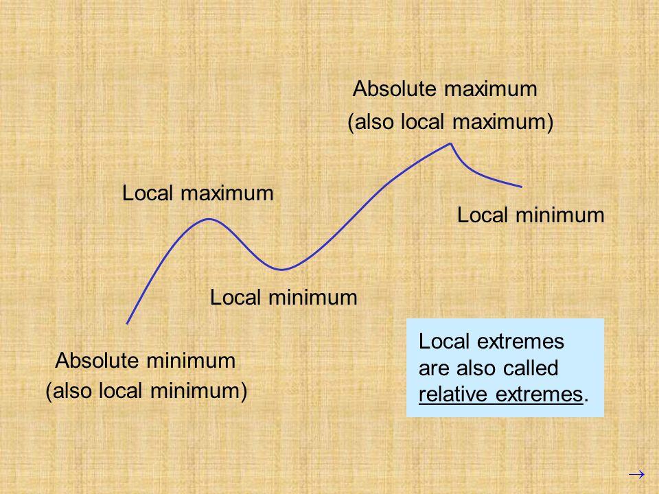 Absolute minimum (also local minimum) Local maximum Local minimum Absolute maximum (also local maximum) Local minimum Local extremes are also called r