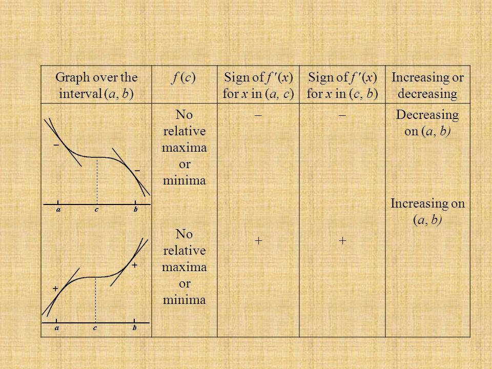 Graph over the interval (a, b) f (c) Sign of f (x) for x in (a, c) Sign of f (x) for x in (c, b) Increasing or decreasing No relative maxima or minima