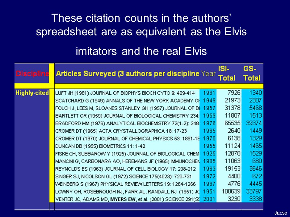 These citation counts in the authors spreadsheet are as equivalent as the Elvis imitators and the real Elvis Jacso