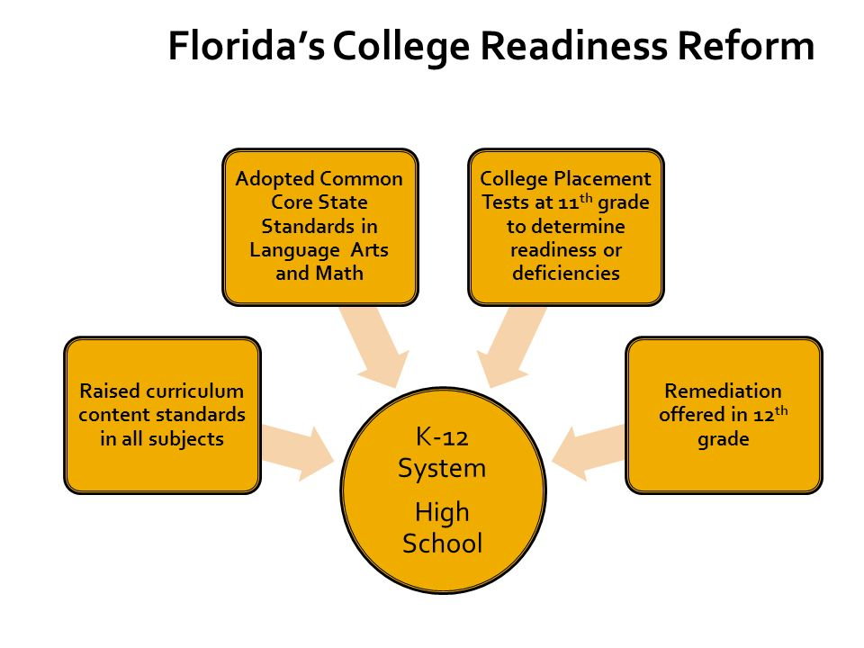 K-12 System High School Raised curriculum content standards in all subjects Adopted Common Core State Standards in Language Arts and Math College Placement Tests at 11 th grade to determine readiness or deficiencies Remediation offered in 12 th grade Floridas College Readiness Reform