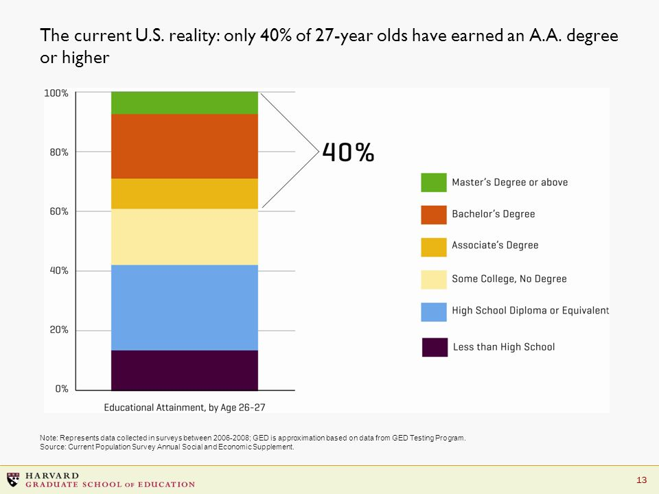 13 The current U.S. reality: only 40% of 27-year olds have earned an A.A.