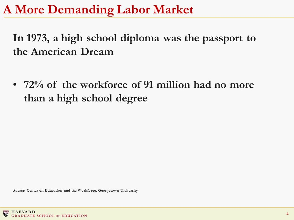 4 A More Demanding Labor Market In 1973, a high school diploma was the passport to the American Dream 72% of the workforce of 91 million had no more than a high school degree Source: Center on Education and the Workforce, Georgetown University