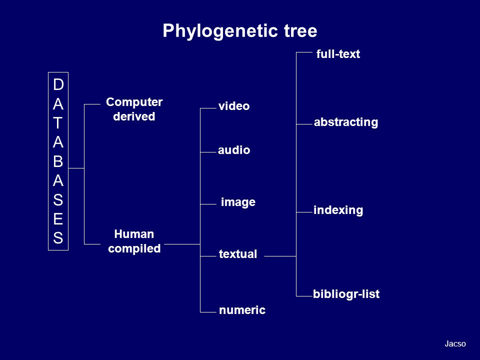 DATABASESDATABASES Computer derived Human compiled video audio image textual numeric full-text abstracting indexing bibliogr-list Jacso Phylogenetic t