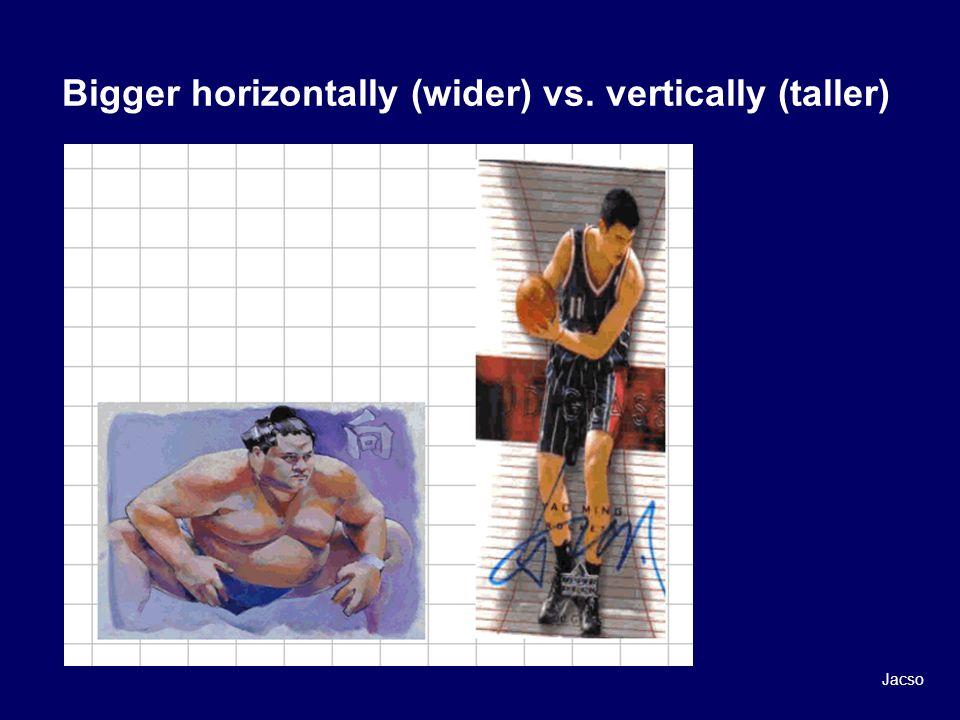 Bigger horizontally (wider) vs. vertically (taller) Jacso