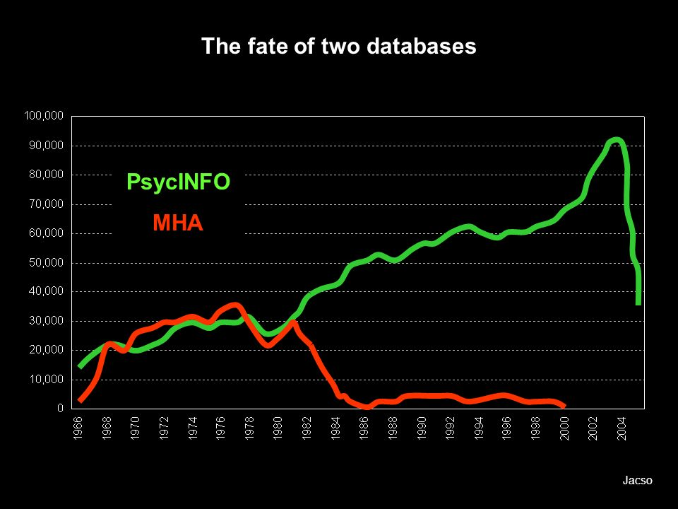 The fate of two databases PsycINFO MHA Jacso