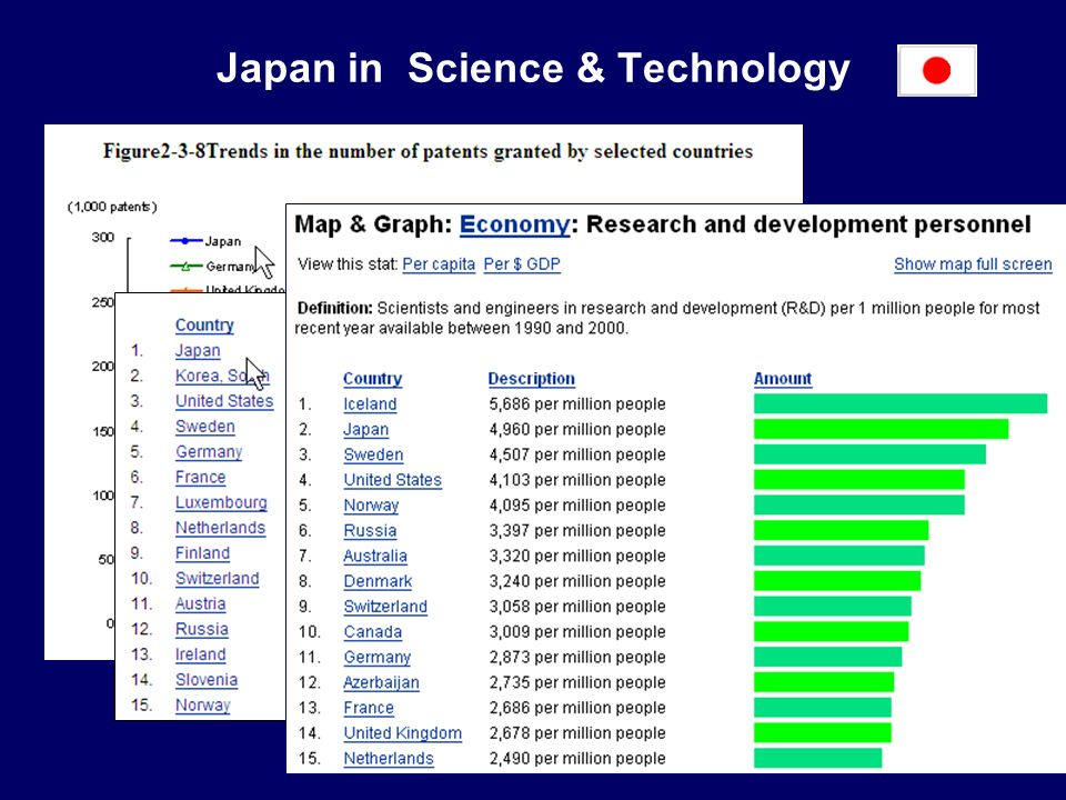 Japan in Science & Technology Jacso