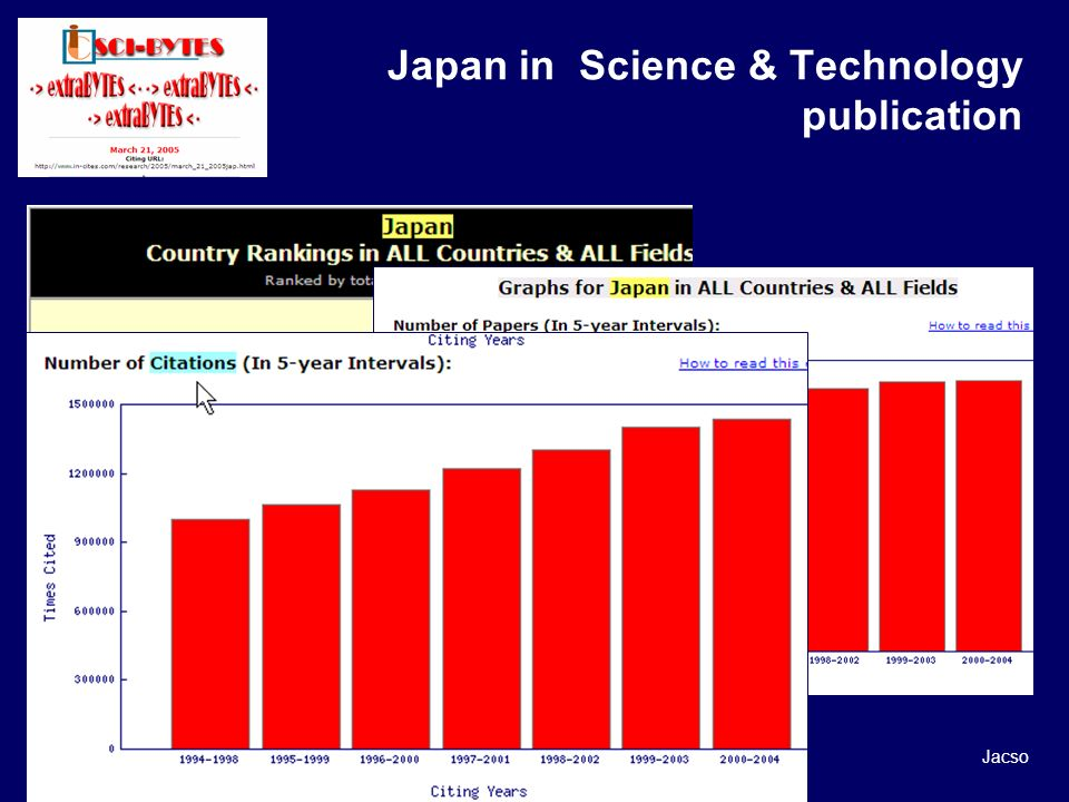 Japan in Science & Technology publication Jacso