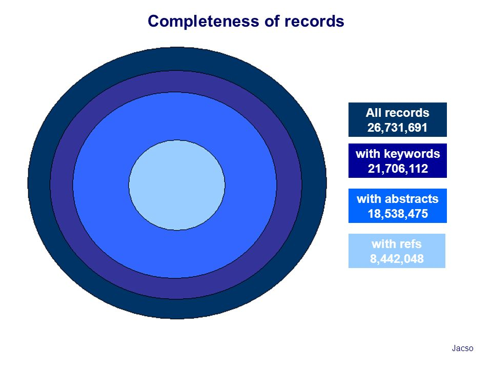 All records 26,731,691 with keywords 21,706,112 with abstracts 18,538,475 with refs 8,442,048 Completeness of records Jacso