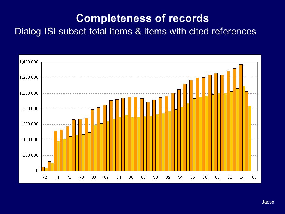 Completeness of records Dialog ISI subset total items & items with cited references Jacso