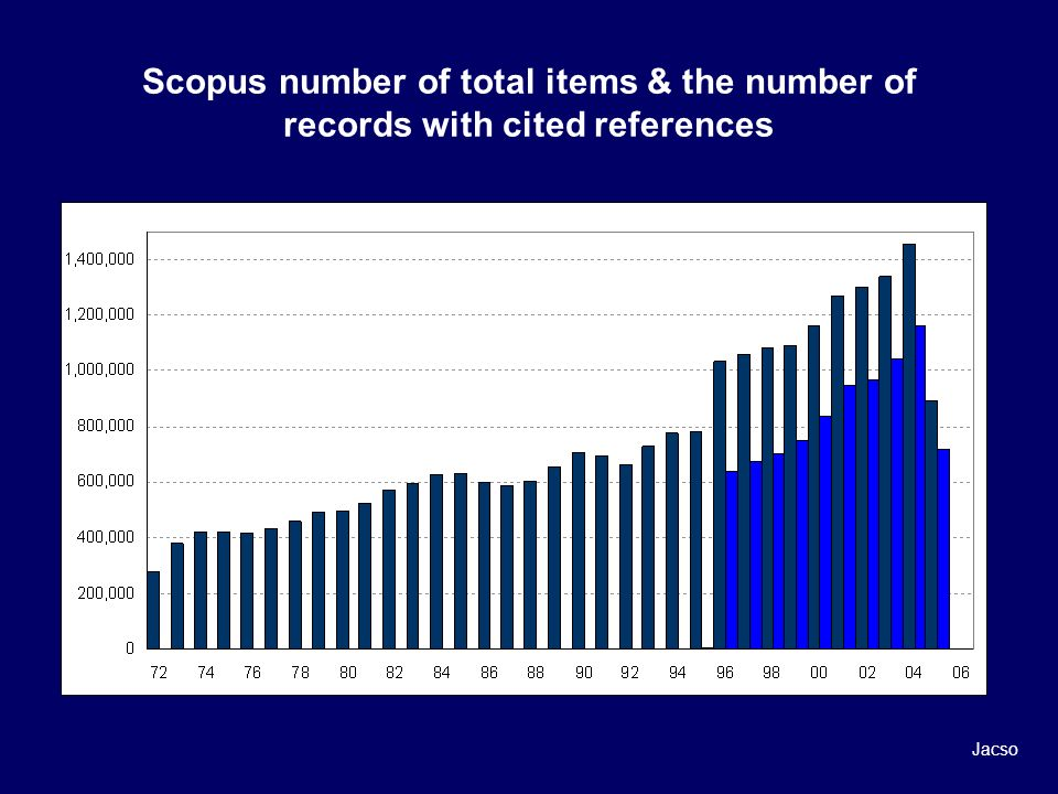 Scopus number of total items & the number of records with cited references Jacso
