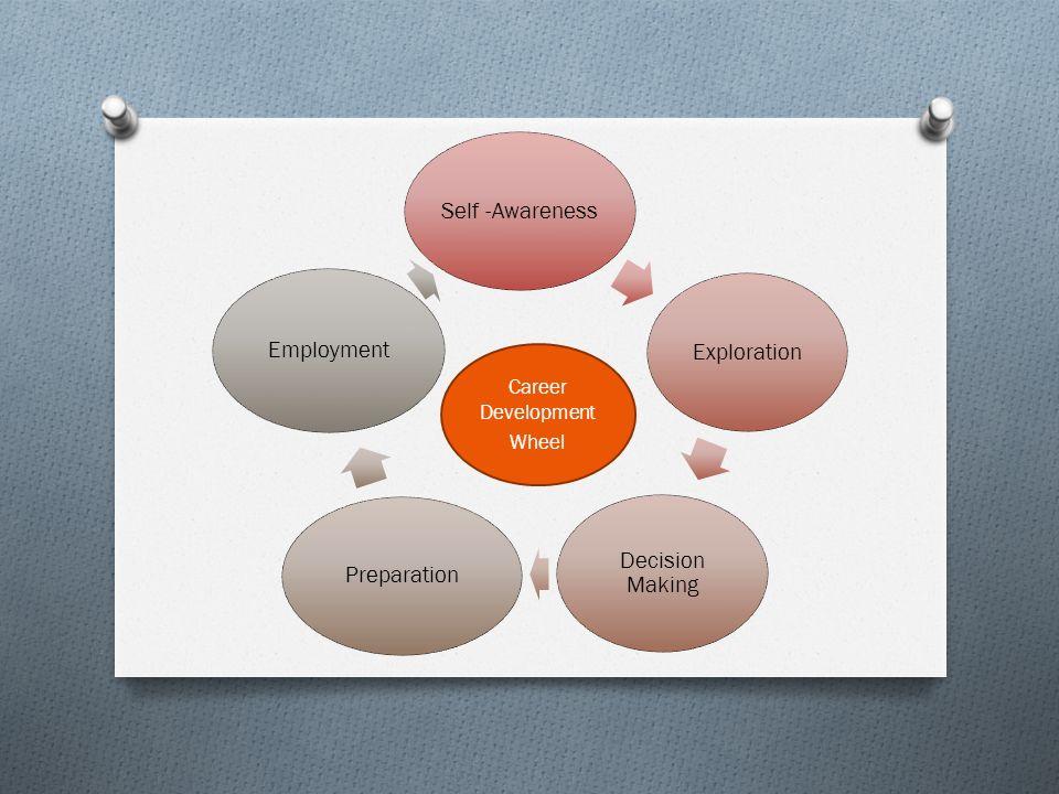 Self -AwarenessExploration Decision Making Preparation Employment Career Development Wheel