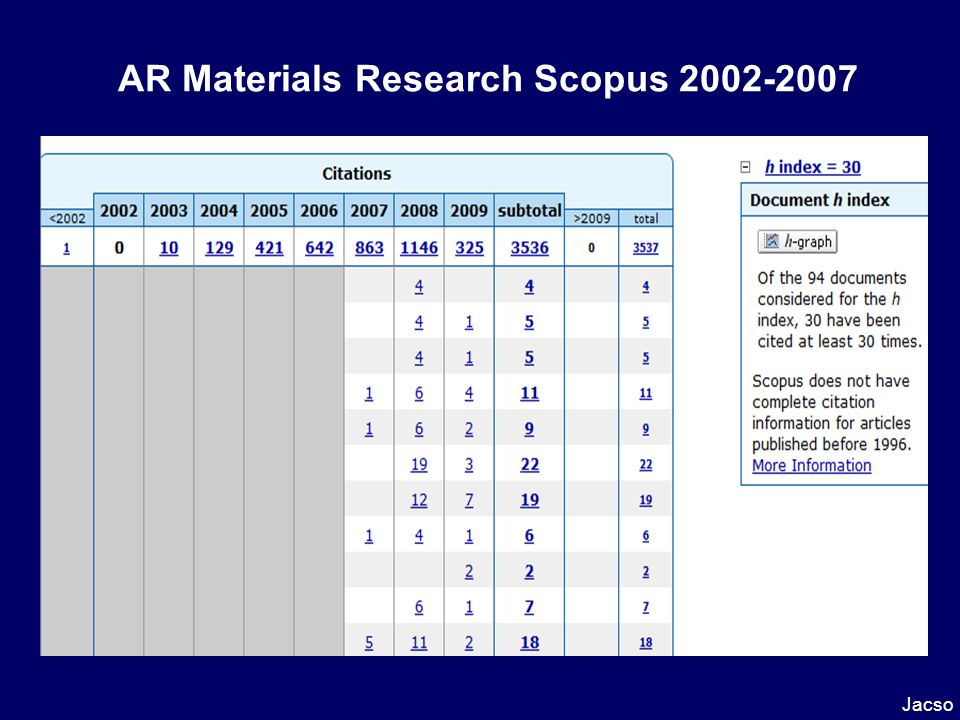 AR Materials Research Scopus 2002-2007 Jacso