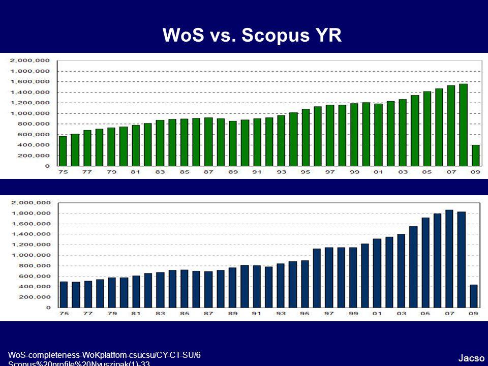 WoS vs. Scopus YR Jacso WoS-completeness-WoKplatfom-csucsu/CY-CT-SU/6 Scopus%20profile%20Nyuszinak(1)-33