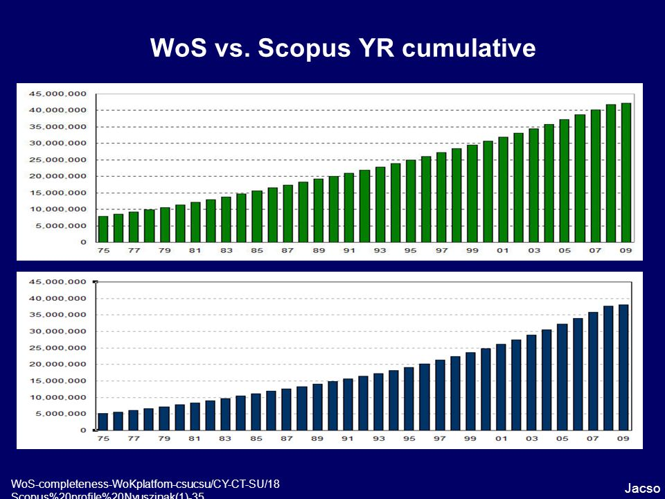 WoS vs. Scopus YR cumulative Jacso WoS-completeness-WoKplatfom-csucsu/CY-CT-SU/18 Scopus%20profile%20Nyuszinak(1)-35