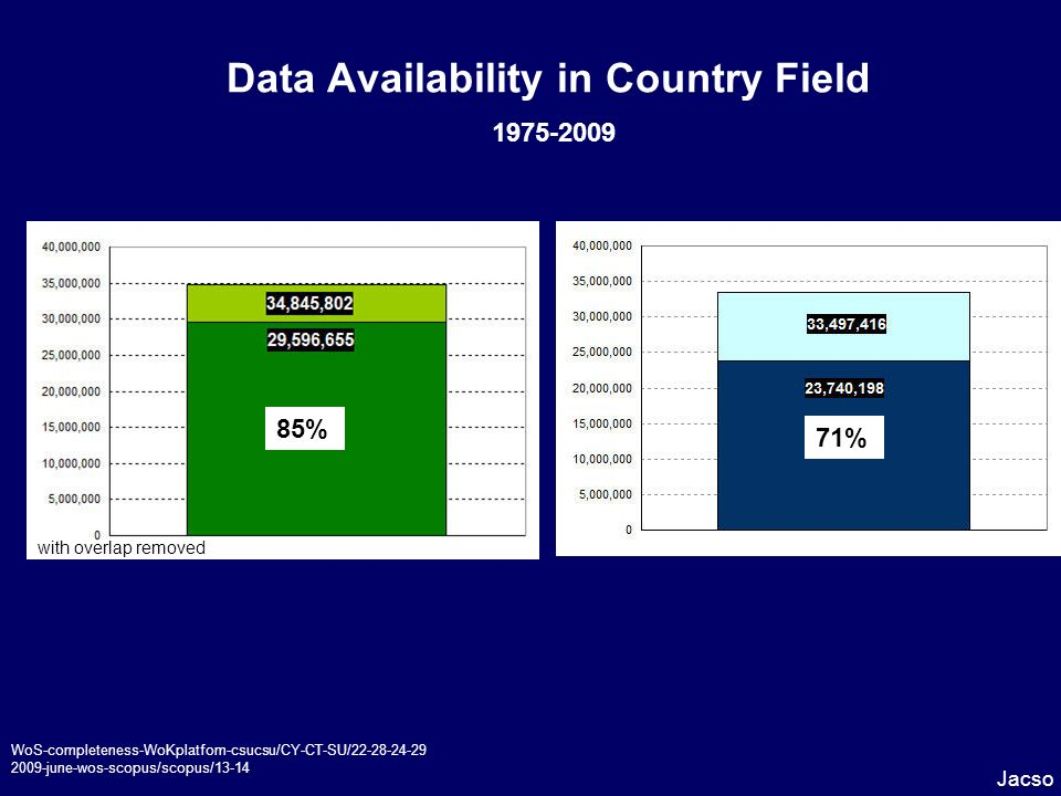 Data Availability in Country Field 1975-2009 Jacso WoS-completeness-WoKplatfom-csucsu/CY-CT-SU/22-28-24-29 2009-june-wos-scopus/scopus/13-14 85% with overlap removed 71%