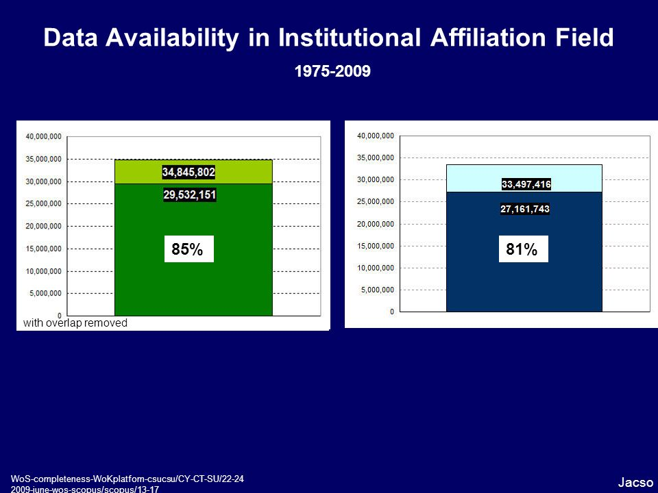 Data Availability in Institutional Affiliation Field 1975-2009 Jacso WoS-completeness-WoKplatfom-csucsu/CY-CT-SU/22-24 2009-june-wos-scopus/scopus/13-17 with overlap removed 85%81%