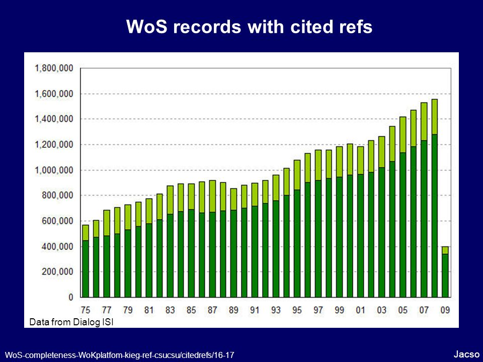 WoS records with cited refs Jacso WoS-completeness-WoKplatfom-kieg-ref-csucsu/citedrefs/16-17 Data from Dialog ISI