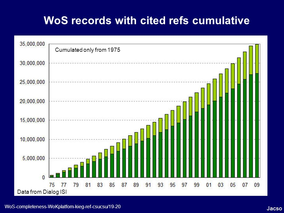 WoS records with cited refs cumulative Jacso WoS-completeness-WoKplatfom-kieg-ref-csucsu/19-20 Data from Dialog ISI Cumulated only from 1975