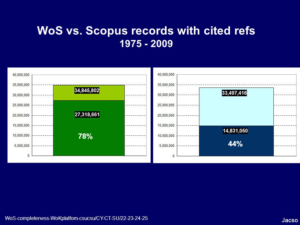 WoS vs. Scopus records with cited refs 1975 - 2009 Jacso WoS-completeness-WoKplatfom-csucsu/CY-CT-SU/22-23-24-25 78% 44%