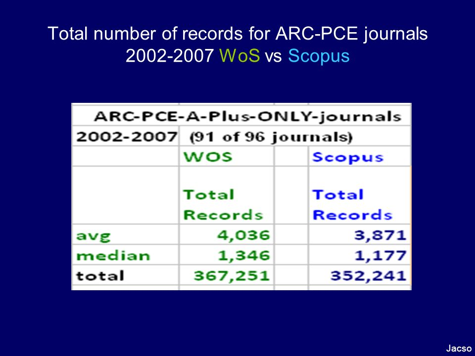 Total number of records for EACH ARC- PCE journals 2002-2007 WoS vs. Scopus Jacso