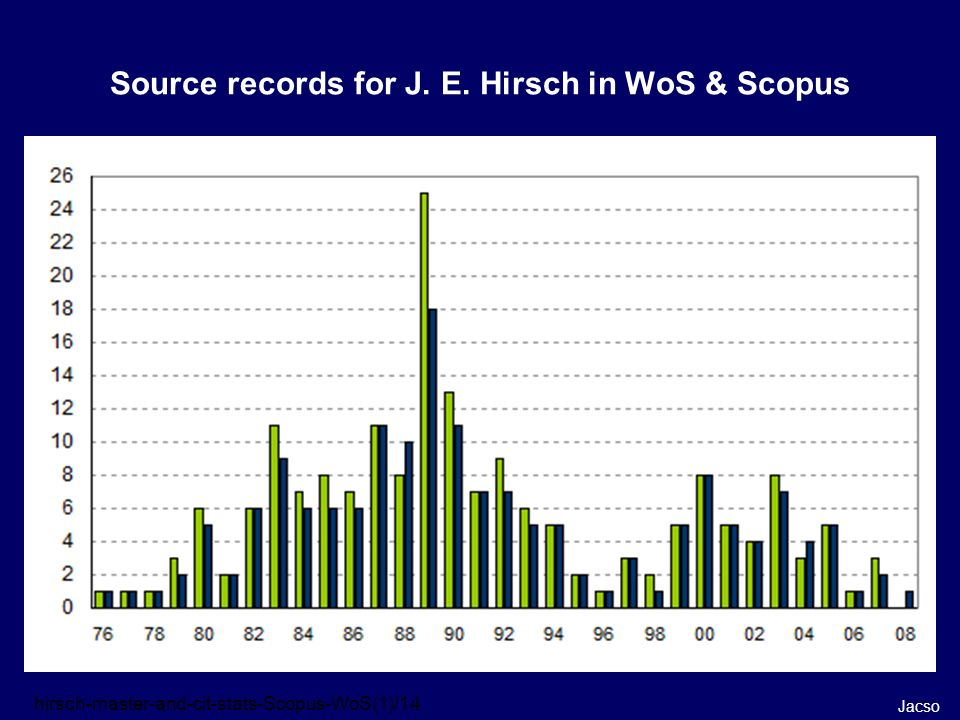 Source records for J. E. Hirsch in WoS & Scopus Jacso hirsch-master-and-cit-stats-Scopus-WoS(1)/14