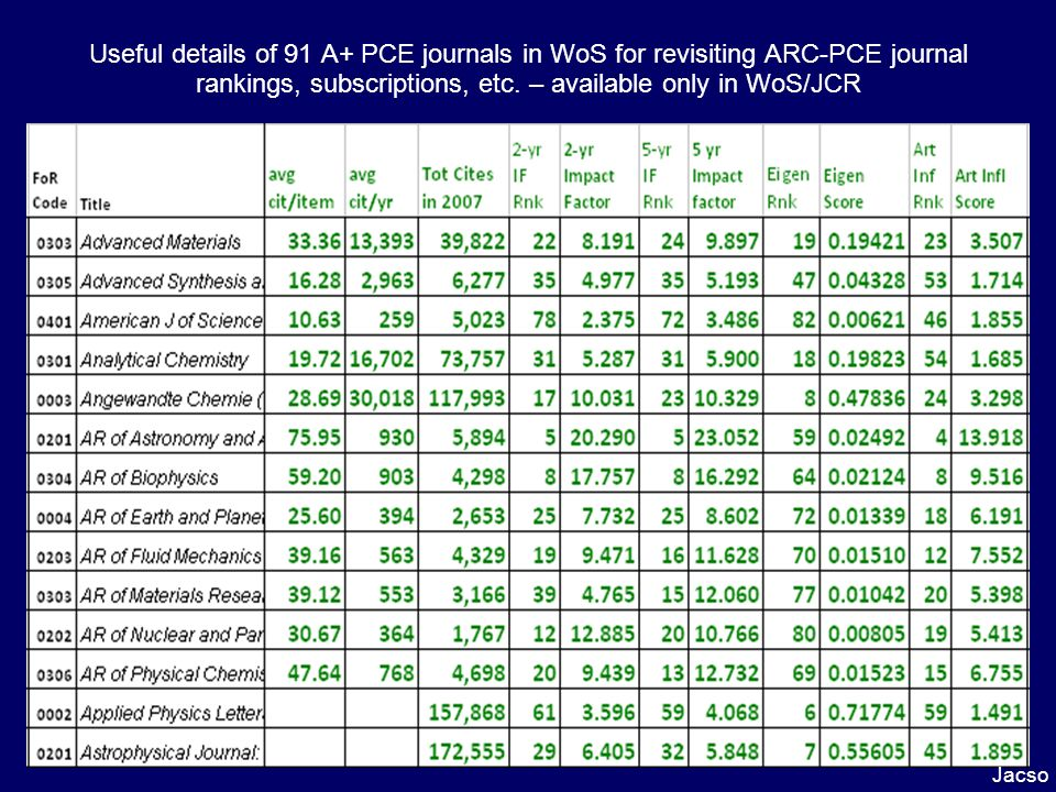 Useful details of 91 A+ PCE journals in WoS for revisiting ARC-PCE journal rankings, subscriptions, etc. – available only in WoS/JCR Jacso