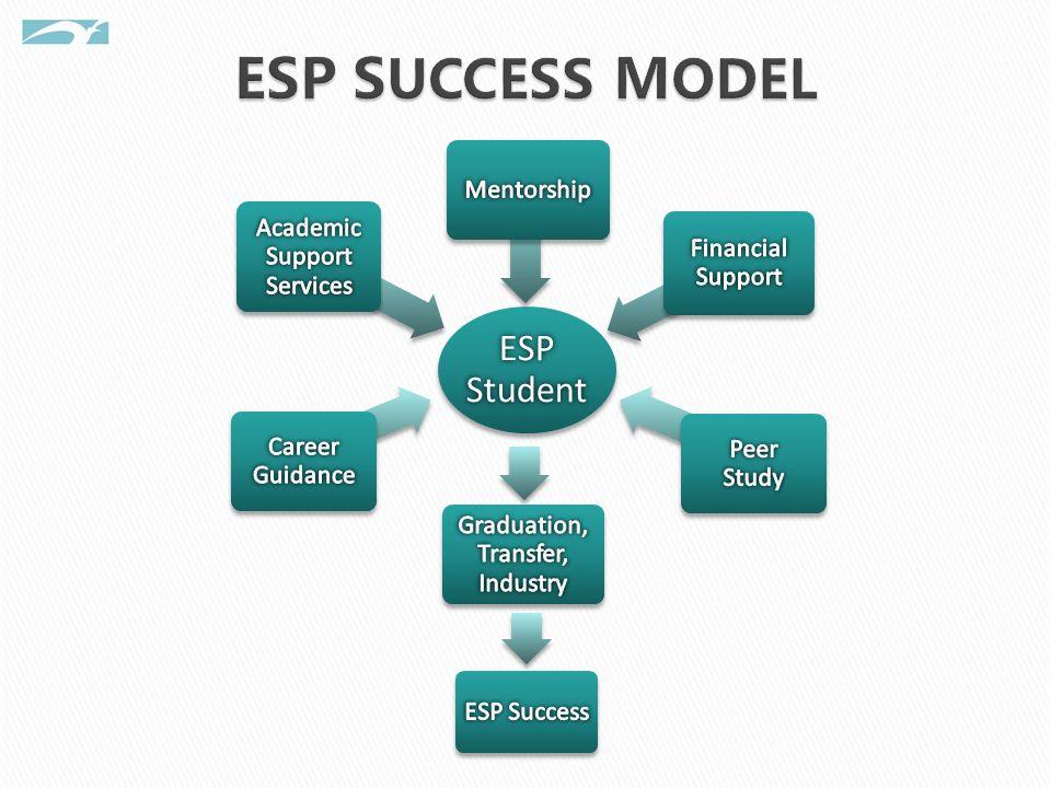 ESP Student