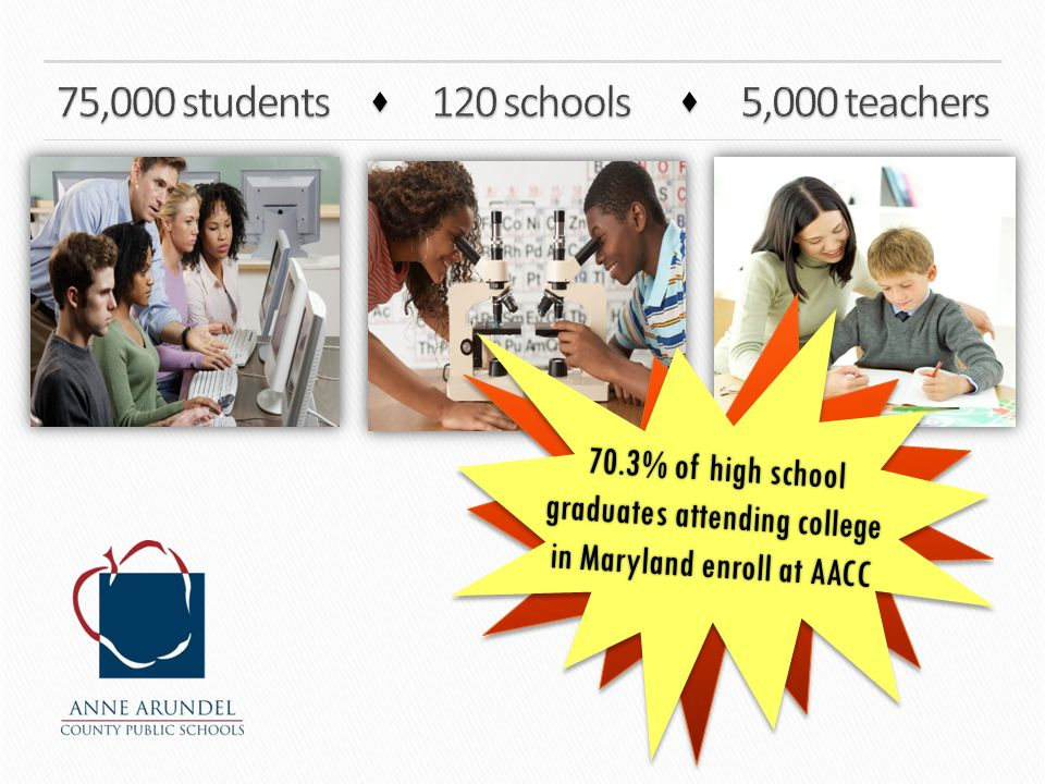70.3% of high school graduates attending college in Maryland enroll at AACC