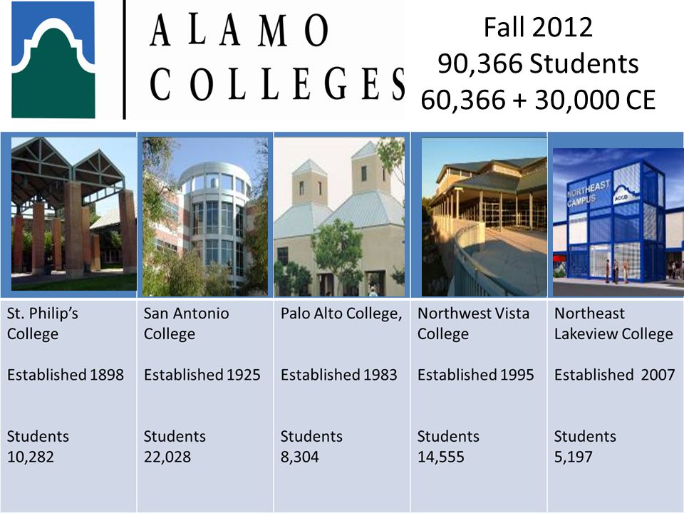 Fall 2012 90,366 Students 60,366 + 30,000 CE
