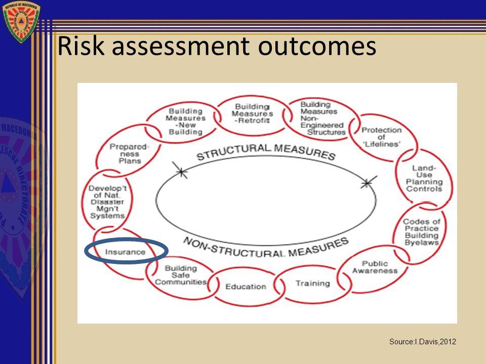 Risk assessment outcomes Source:I.Davis,2012