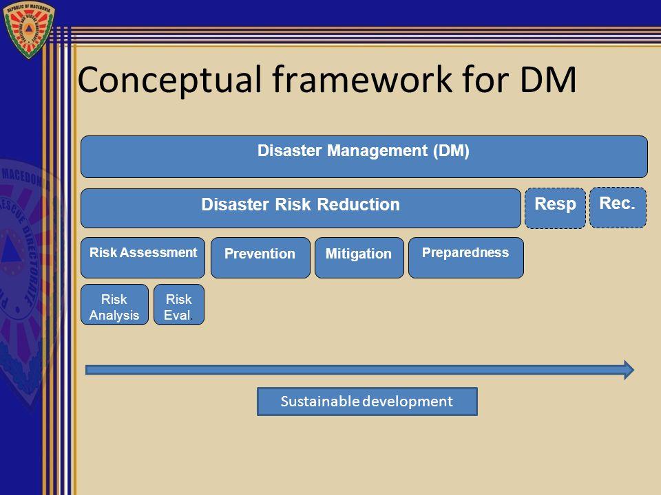 Disaster Management (DM) Disaster Risk Reduction Resp Rec. Risk Assessment PreventionMitigation Preparedness Risk Analysis Risk Eval. Conceptual frame
