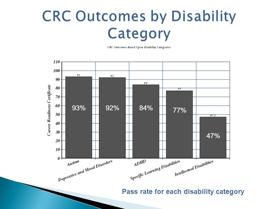 93%92%84% 77% 47% Pass rate for each disability category