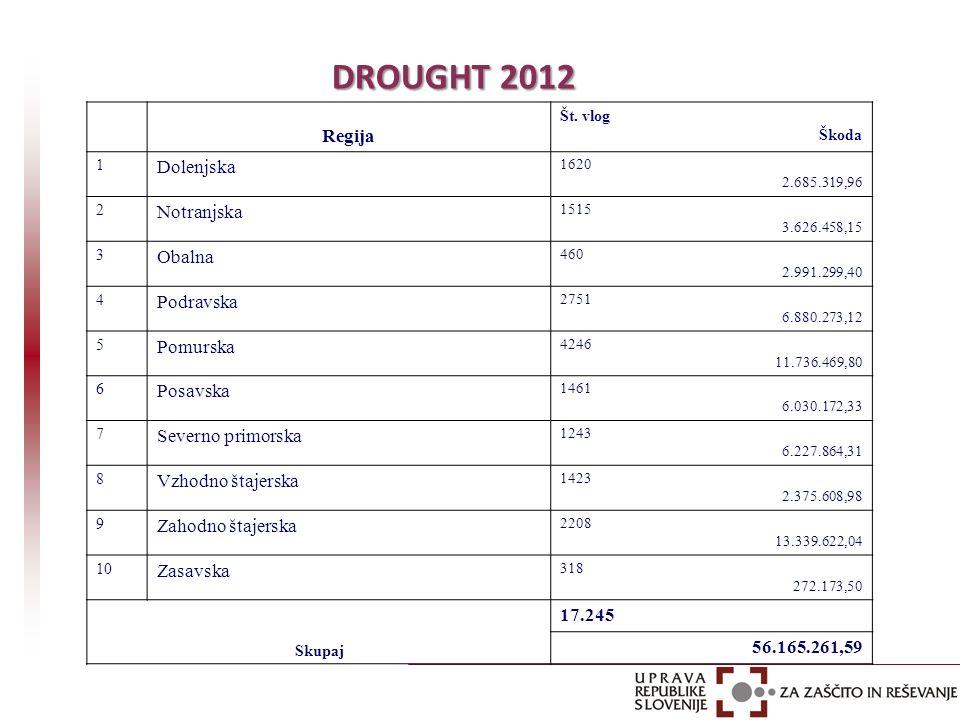 DROUGHT 2012 DROUGHT 2012 Regija Št. vlog Škoda 1 Dolenjska 1620 2.685.319,96 2 Notranjska 1515 3.626.458,15 3 Obalna 460 2.991.299,40 4 Podravska 275