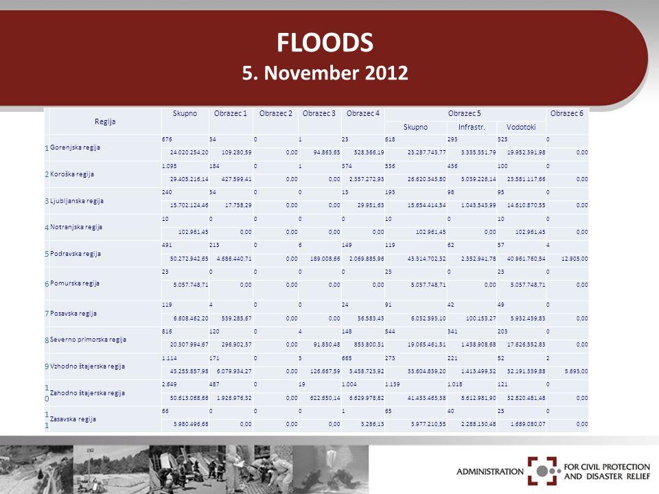 FLOODS 5. November 2012 Regija SkupnoObrazec 1Obrazec 2Obrazec 3Obrazec 4Obrazec 5Obrazec 6 SkupnoInfrastr.Vodotoki 1 Gorenjska regija 676340123618293