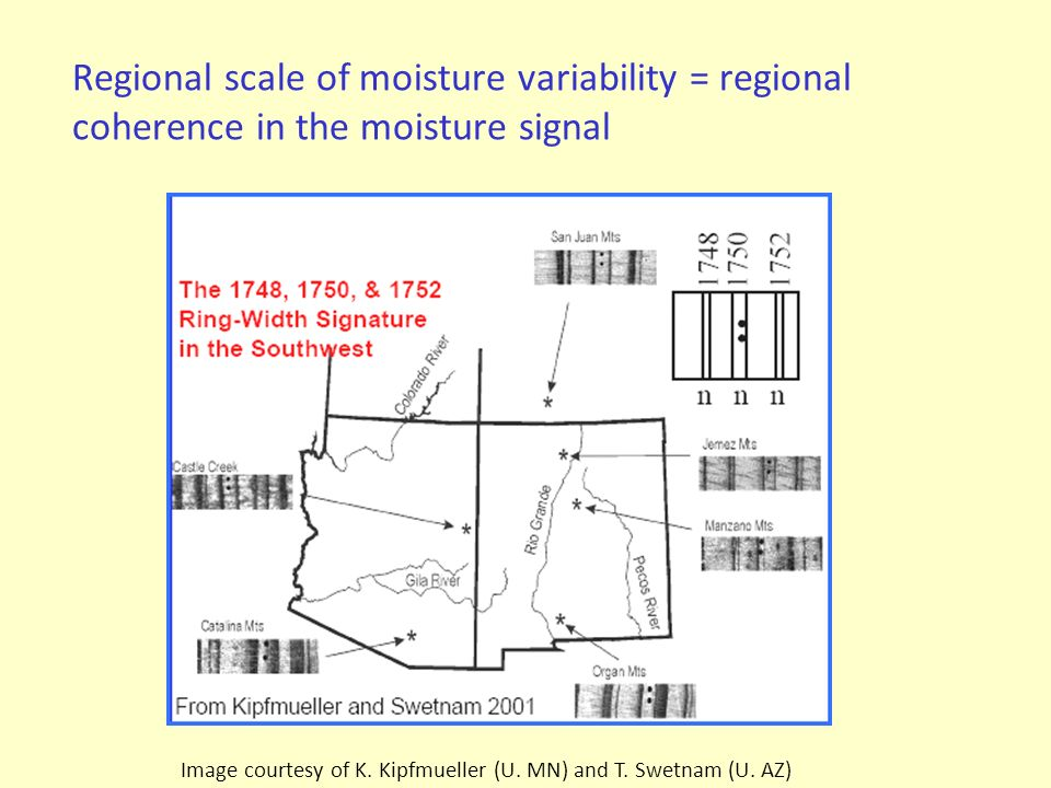 Regional scale of moisture variability = regional coherence in the moisture signal Image courtesy of K.