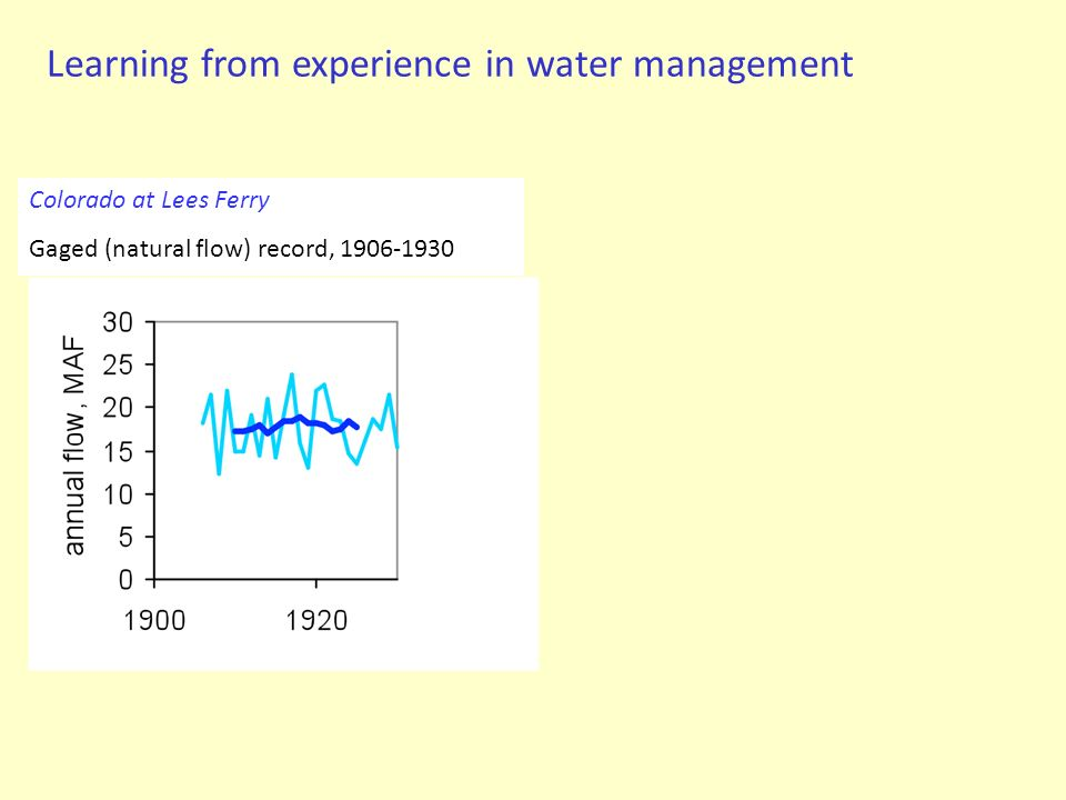 Learning from experience in water management Colorado at Lees Ferry Gaged (natural flow) record, 1906-1930