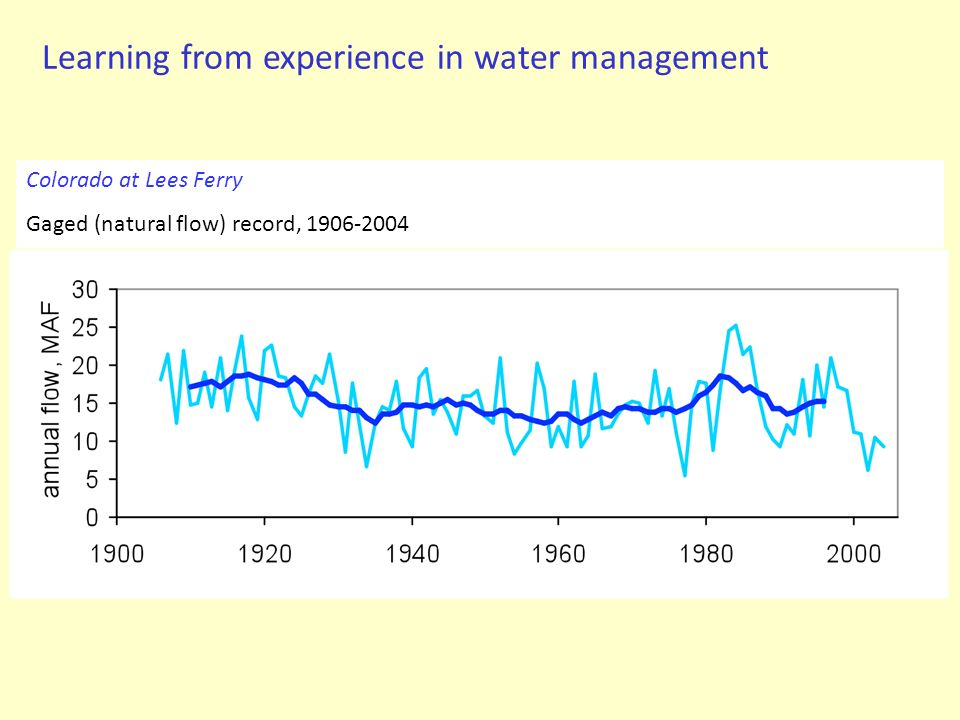 Learning from experience in water management Colorado at Lees Ferry Gaged (natural flow) record, 1906-2004