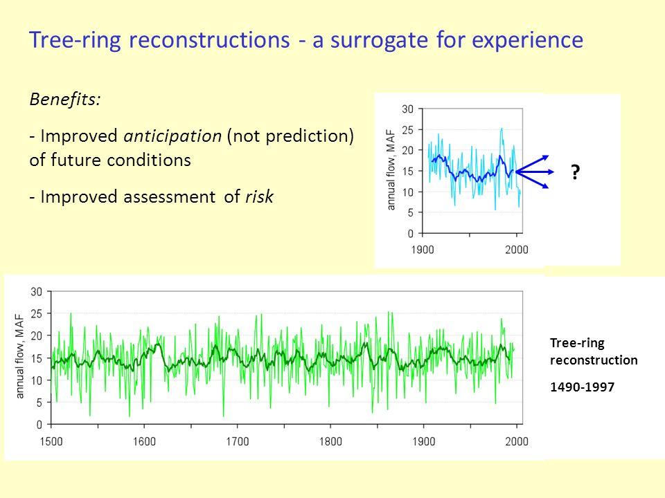 Tree-ring reconstructions - a surrogate for experience Benefits: - Improved anticipation (not prediction) of future conditions - Improved assessment of risk Tree-ring reconstruction 1490-1997